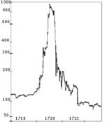 150px-South-sea-bubble-chart