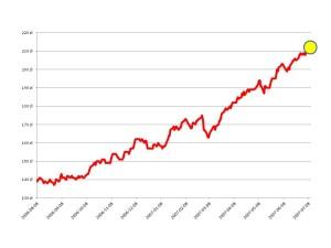 wykres rynek